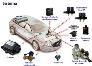 Quais são as vantagens do kit gás de 5ª geração